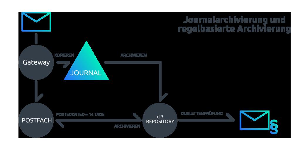 So funktioniert Journalarchivierung und regelbasierte E-Mail-Archivierung im Unternehmen