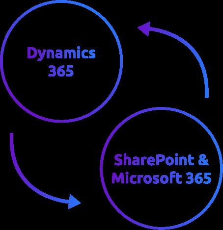 Icon Integration von SharePoint in Microsoft 365 in Dynamics 365
