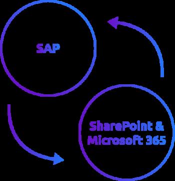 Icon Integration Microsoft 365 DMS in SAP ERP
