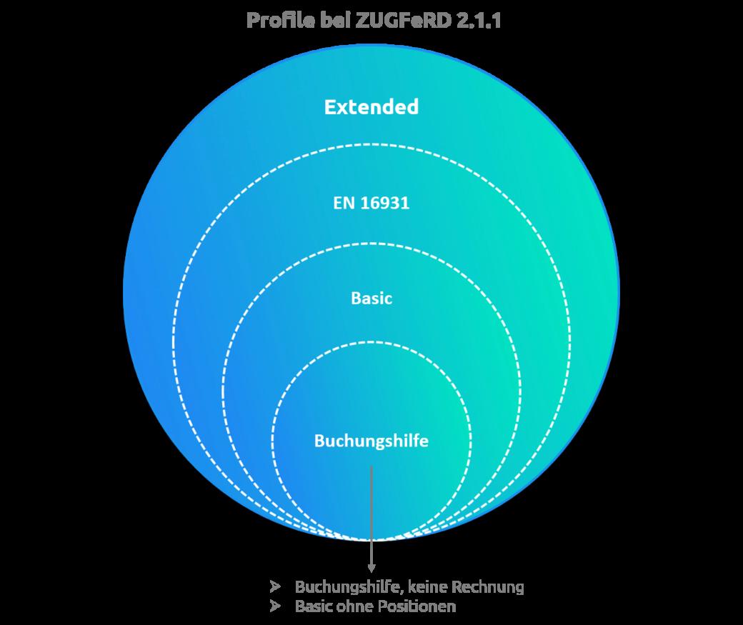 Alle ZUGFeRD-Profile sind untereinander kompatibel und sind anpassbar