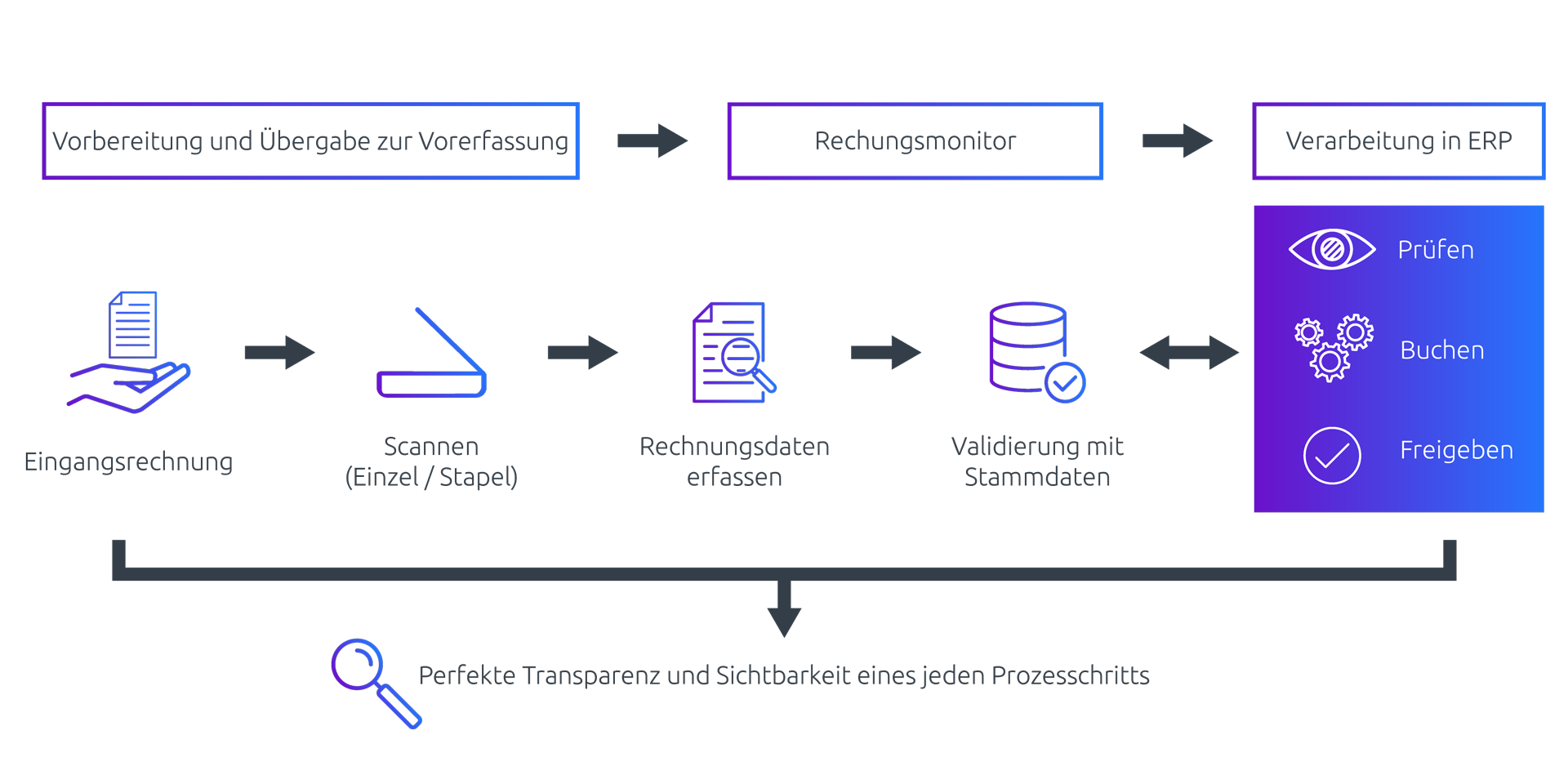 SharePoint Rechnungsworkflow
