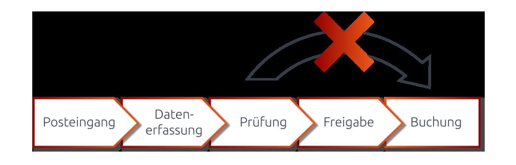 Ein Workflow definiert die zeitliche und personengebundene Abfolge eines Prozesses, der dann unveränderbar ist