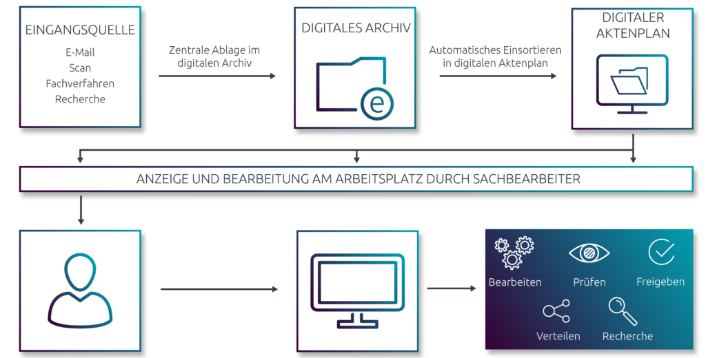 Von der Eingangsquelle über das digitale Archiv bis hin zum digitalen Aktenplan. In nur 3 Schritten zur e-Akte.