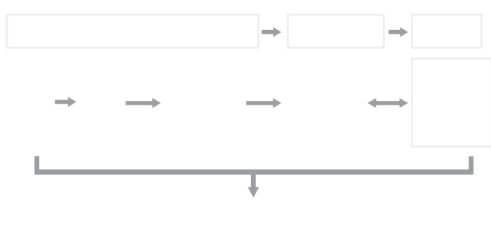 Flow diagram of accounts payable process