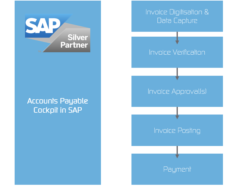 """Accounts payable automation in SAP"" - Image"