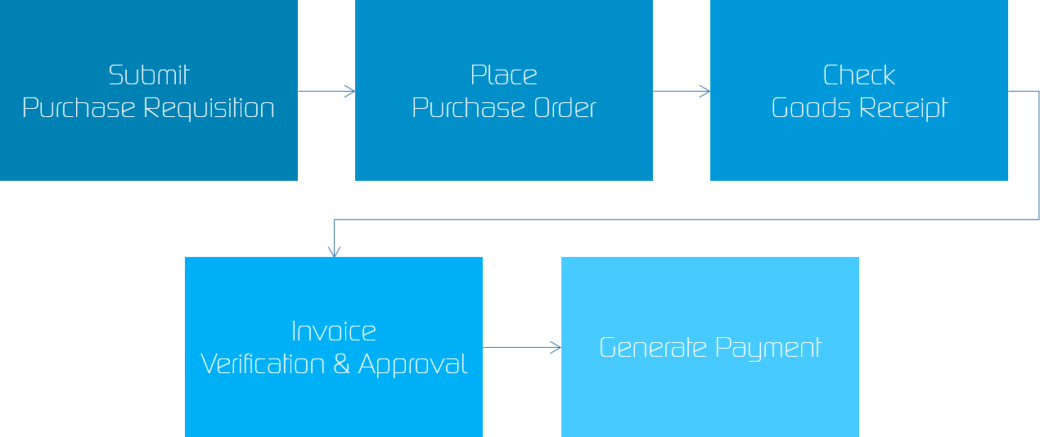 """Purchase To Pay Process with SAP"" - Image"