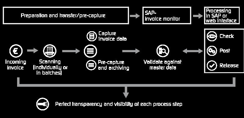 """Invoice Processing "" - Image"