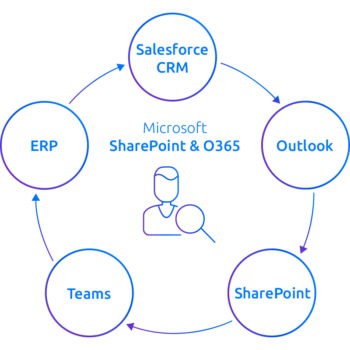 Icon representing Salesforce integration with SharePoint