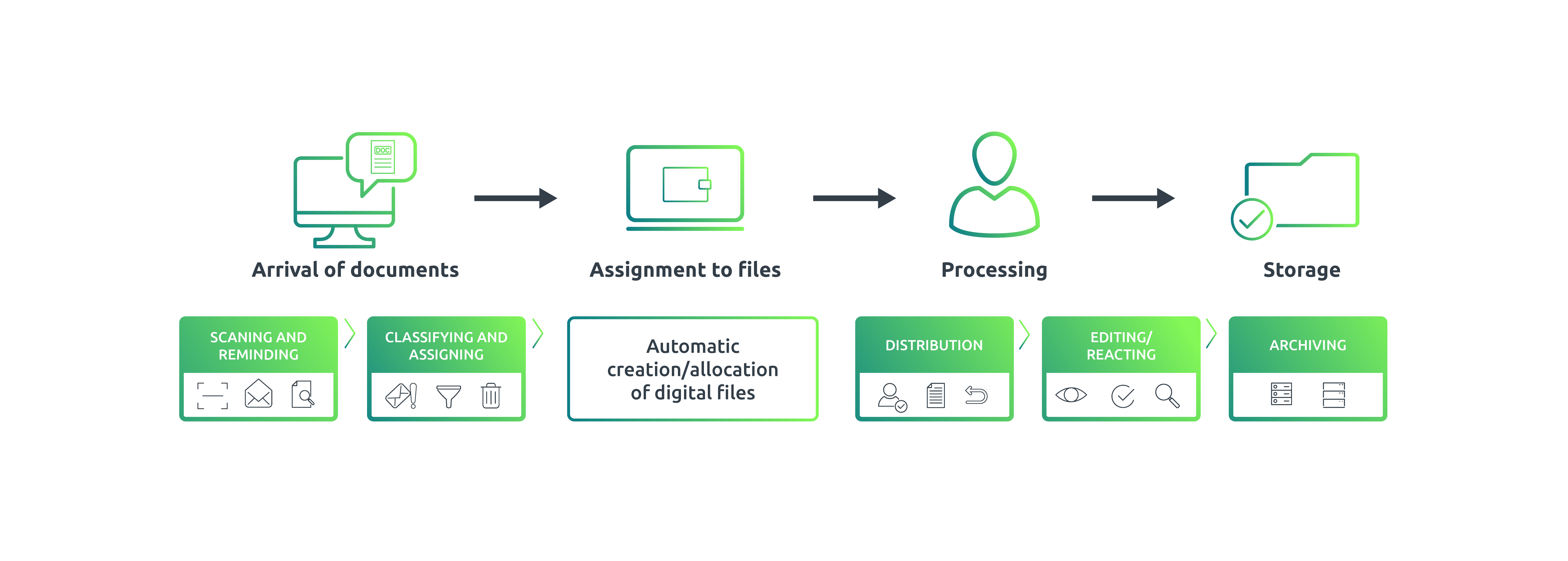 Infographic - Intelligent processing and archiving
