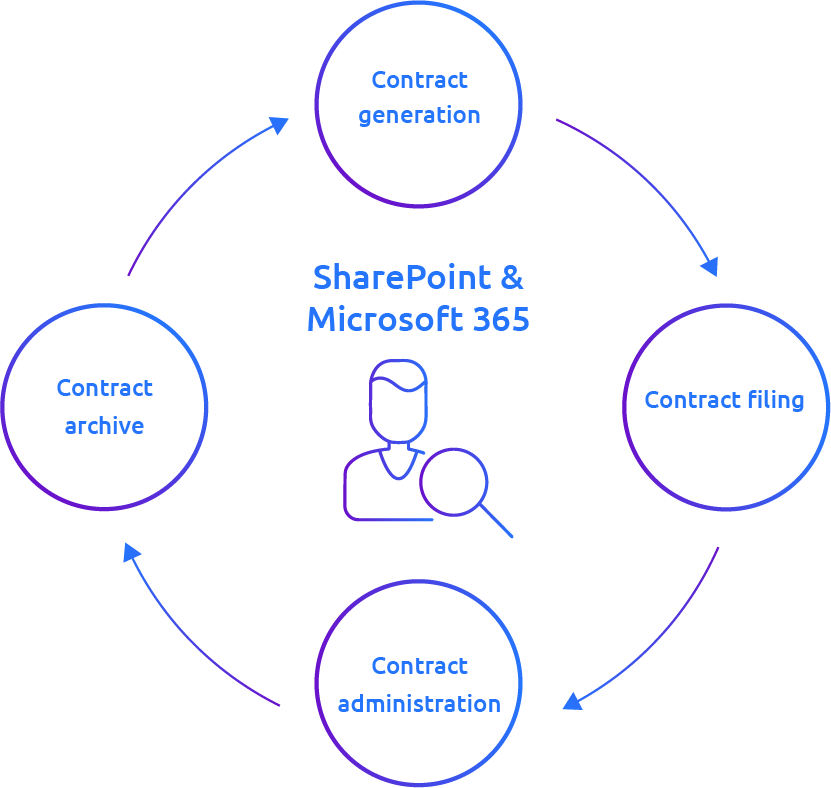 SharePoint and Microsoft 365 in contract management