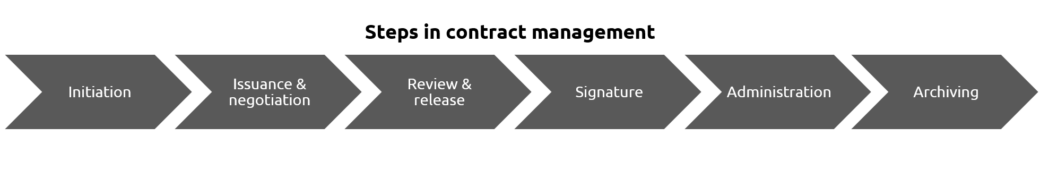 Steps in contract management