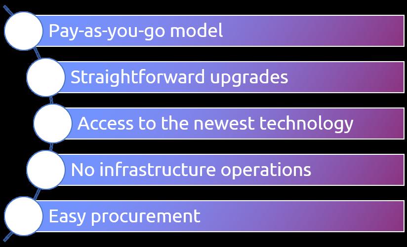 Reasons for cloud-based SaaS solutions