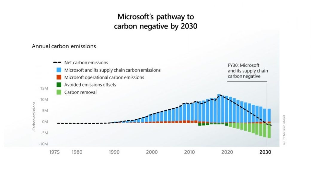 Microsoft's pathway to carbon negative by 2030