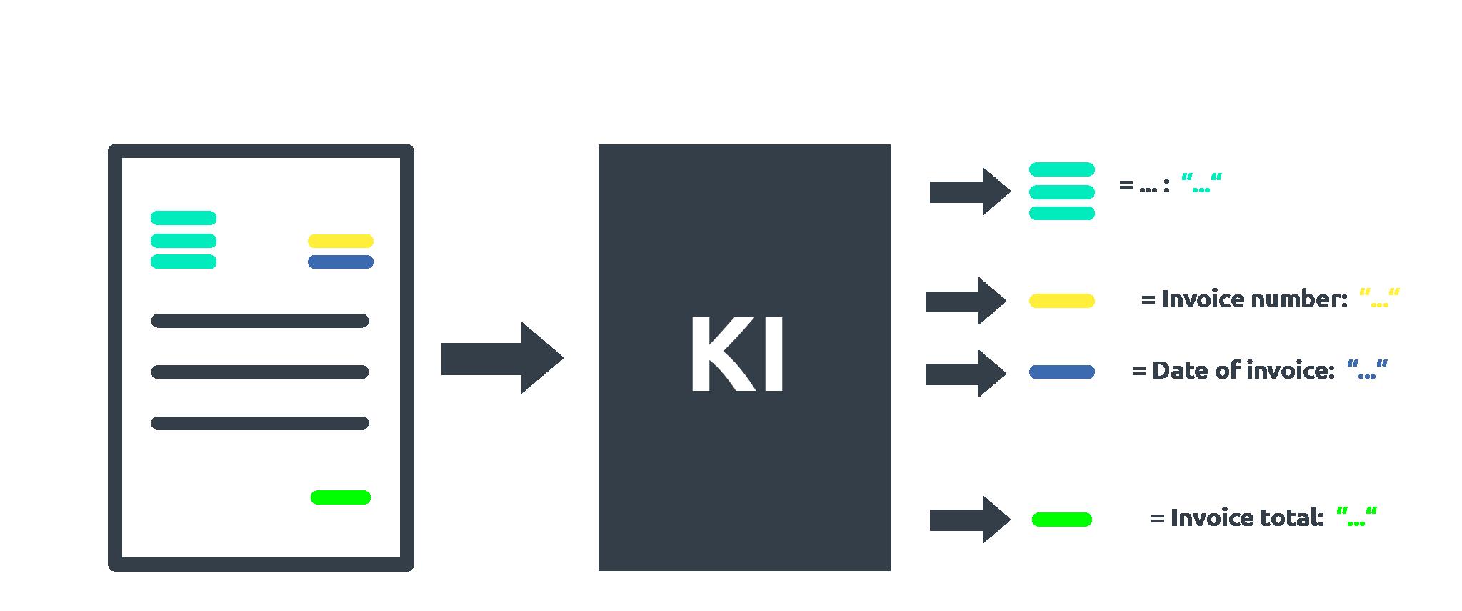 KI data extract artificial intelligence