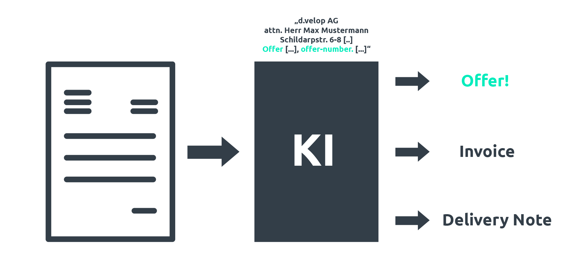 KI Documents categorization