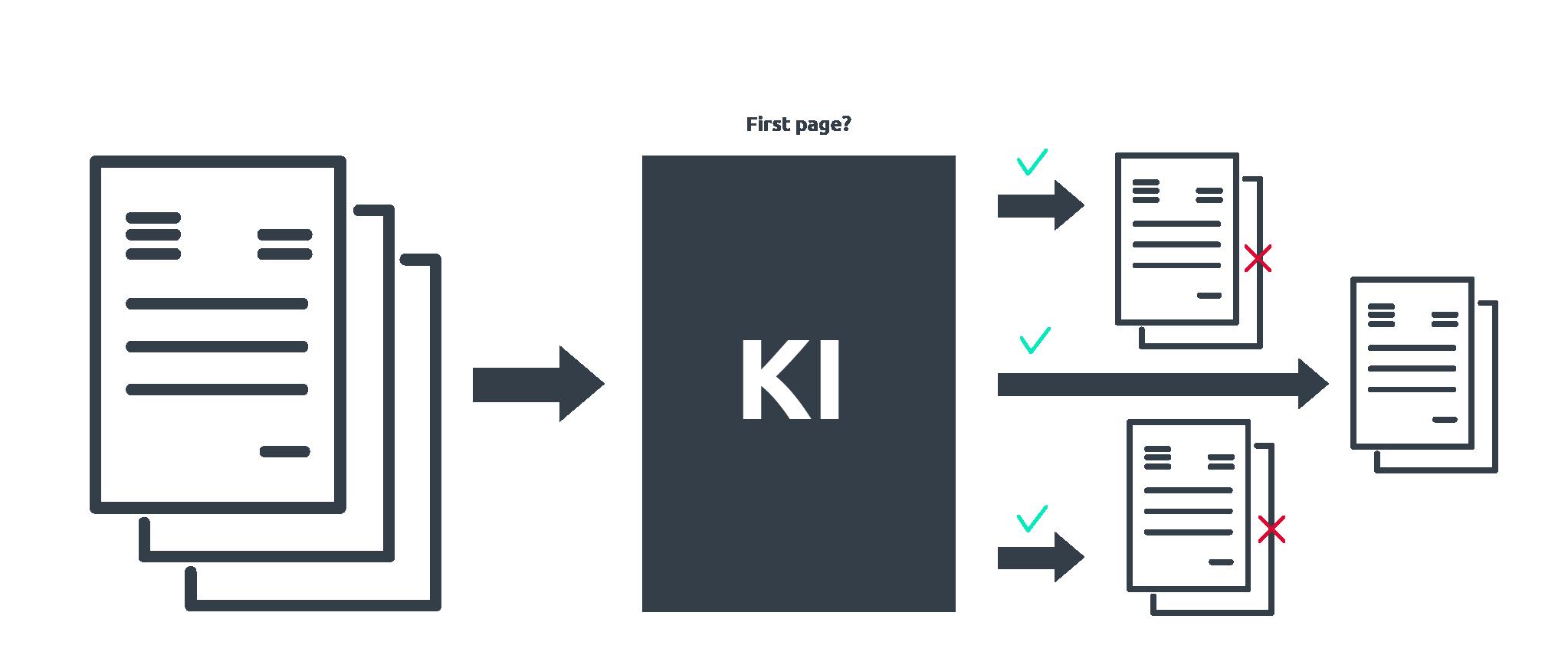 KI Documents seperation