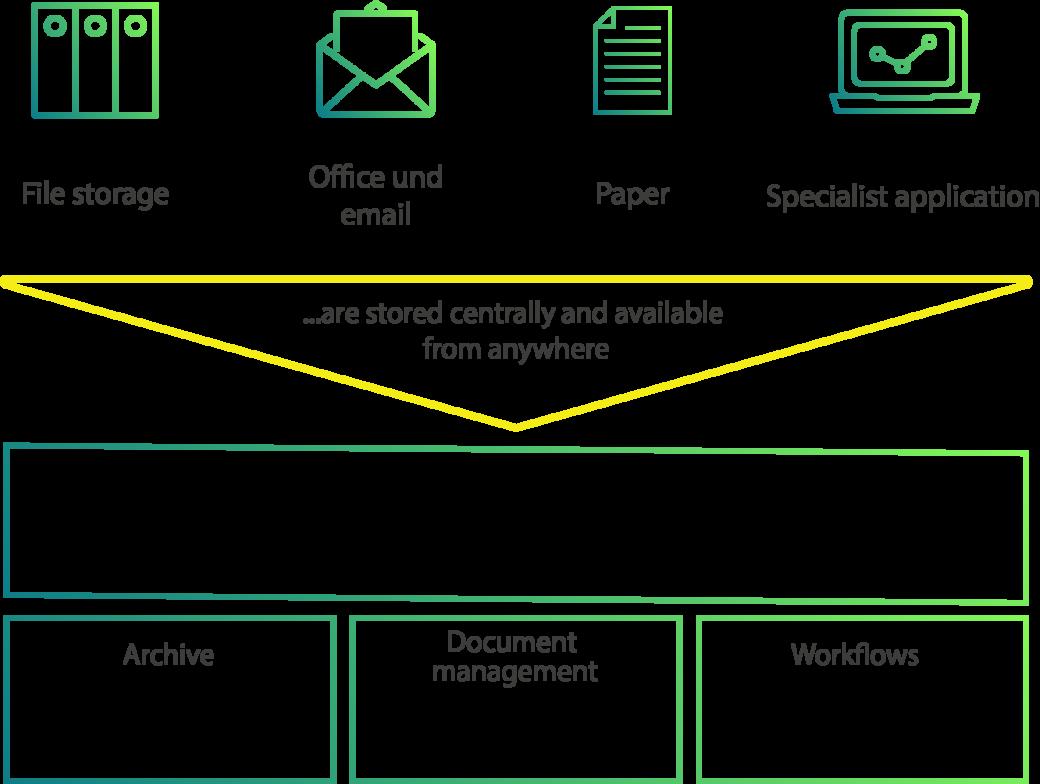 Digital personnel files in SAP storage process