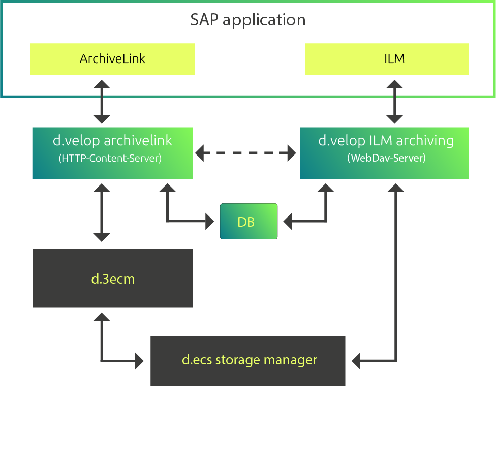 d.velop ILM interface storage