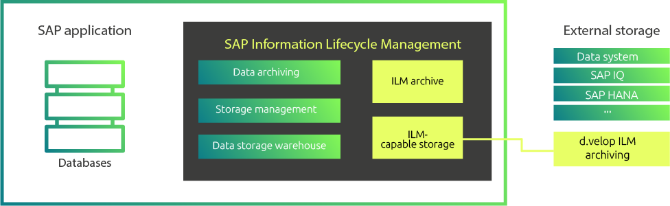 SAP information lifecycle management (ILM) archiving process