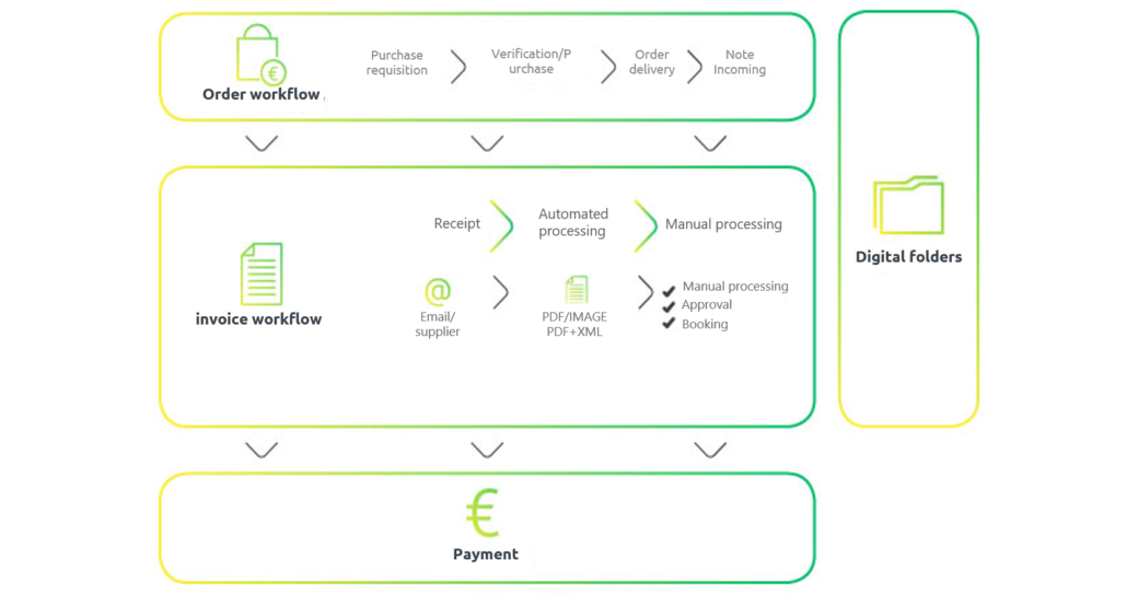 Digital purchase- or procure-to-pay process