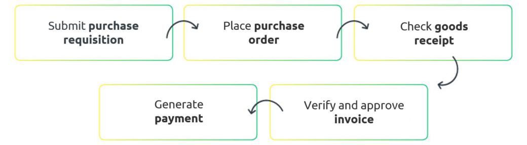 SAP procurement process stages