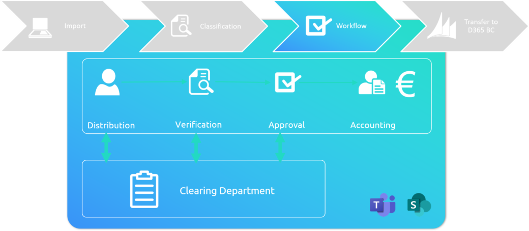 Invoice approval workflow with Microsoft Team and SharePoint